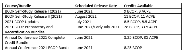 Course release dates for 2021